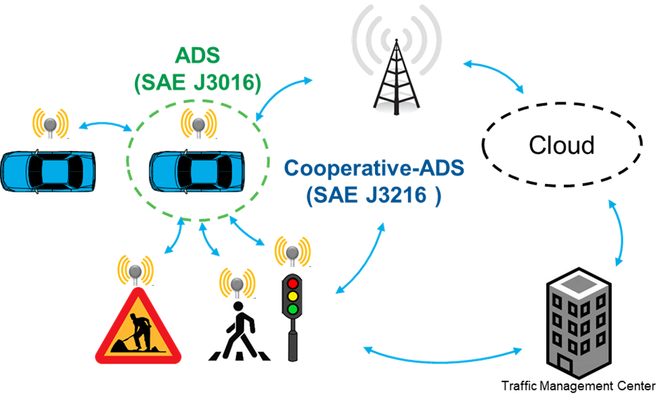 Setting the Standard: Publication of SAE's New Cooperative Driving Automation Standard J3216